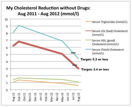 My LDL cholesterol reduction without drugs, was nothing short of a miracle for the UK medical establishment