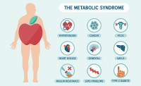 Metabolic syndrome: Why food and movement beats drugs